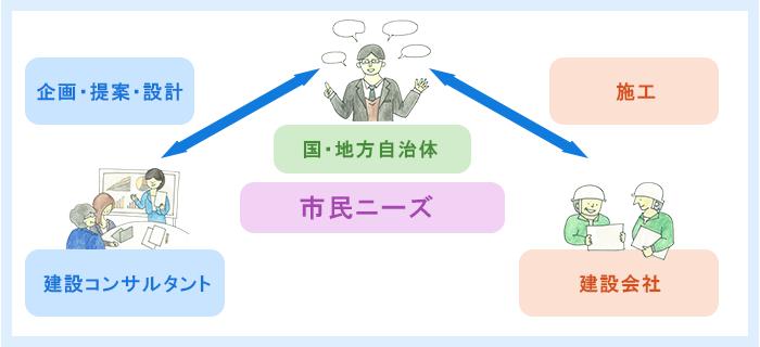 社会インフラ整備の大まかな流れ 図