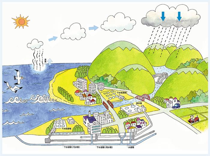 水の循環にかかわる様々な施設の計画や設計 図
