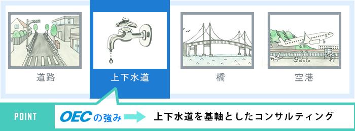 上下水道を基軸としたコンサルティング 図